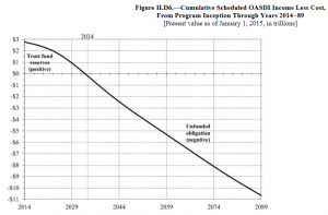 Cumulative_OASDI_Income_Less_Cost_-_2008_Report